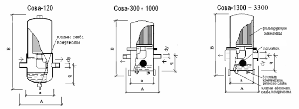 фильтр сжатого воздуха технические характеристики