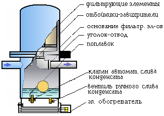 фильтр сжатого воздуха СОВА